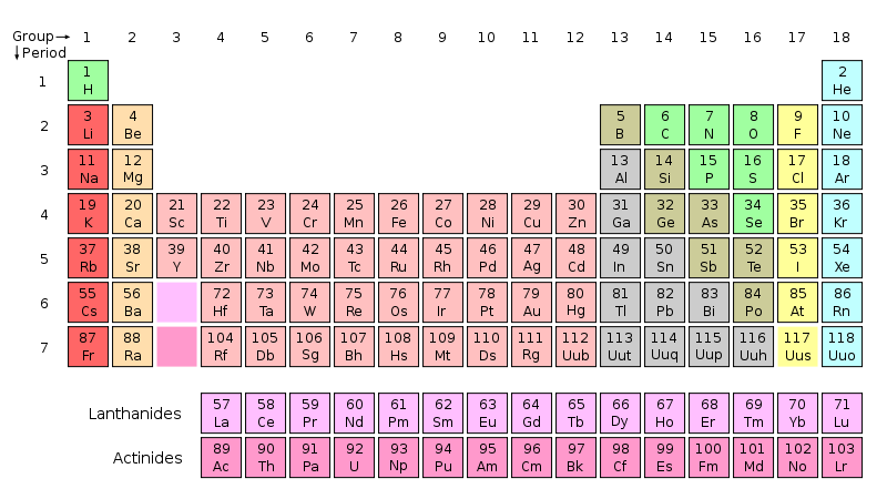800px-Periodic_table.svg